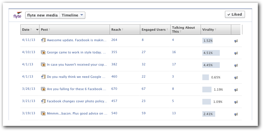 Check Your Facebook Insights